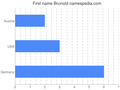 Given name Brunold