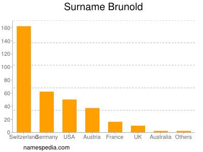 Surname Brunold