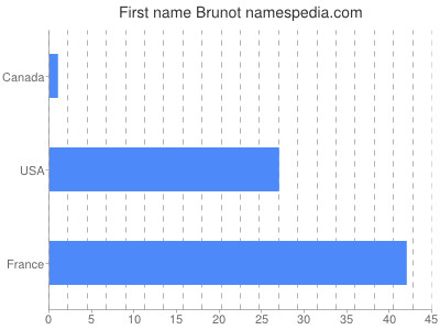 Given name Brunot