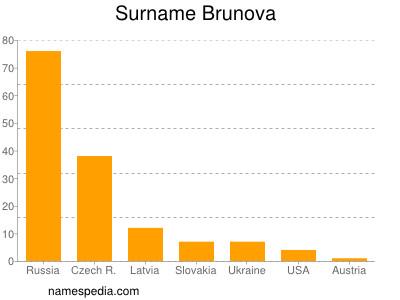 Surname Brunova