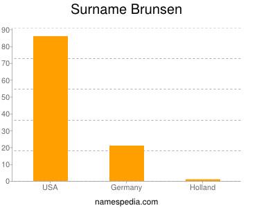 Surname Brunsen