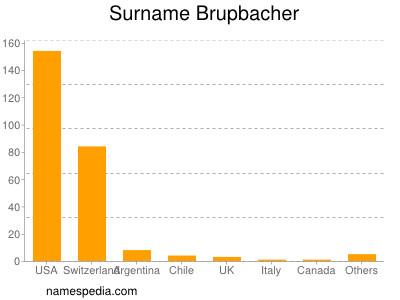 Surname Brupbacher