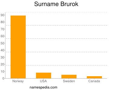 Surname Brurok