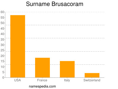 Surname Brusacoram