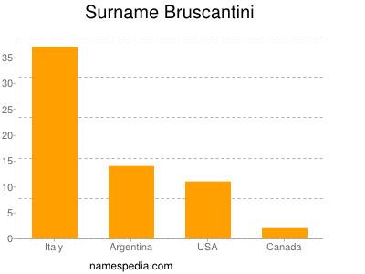 Surname Bruscantini
