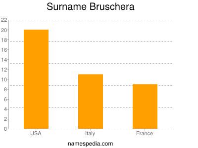 Surname Bruschera