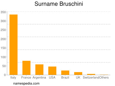 Surname Bruschini