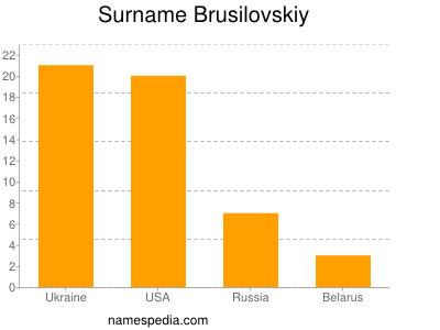 Surname Brusilovskiy