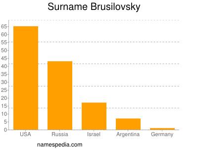 Surname Brusilovsky