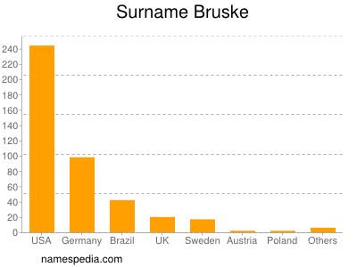 Surname Bruske