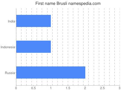 Given name Brusli