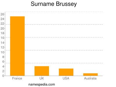 Surname Brussey