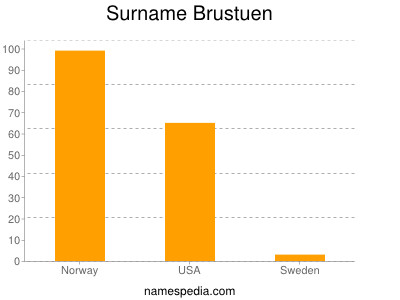 Surname Brustuen