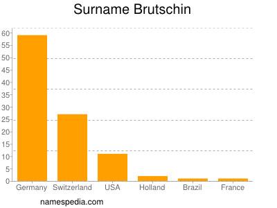 Surname Brutschin