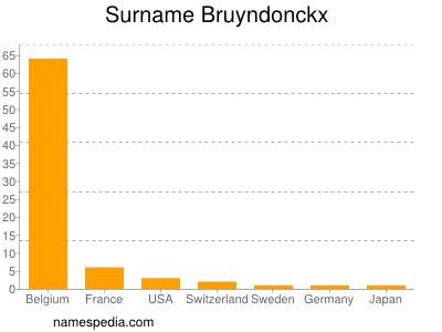 Surname Bruyndonckx