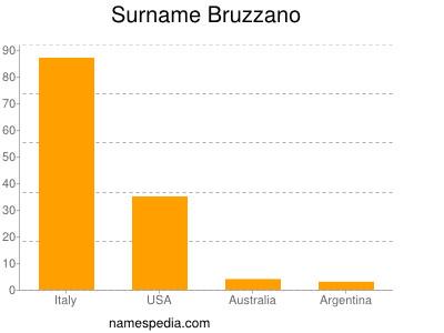 Surname Bruzzano