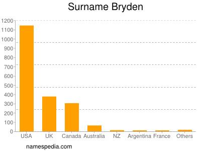 Surname Bryden