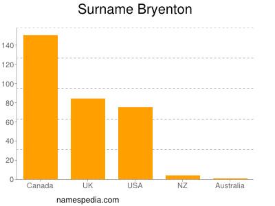 Surname Bryenton