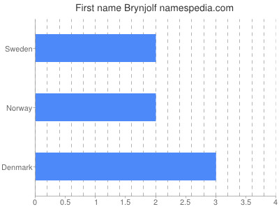Given name Brynjolf