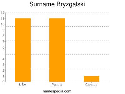 nom Bryzgalski