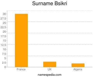 Surname Bsikri