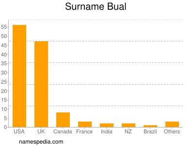 Surname Bual