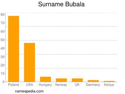 Surname Bubala