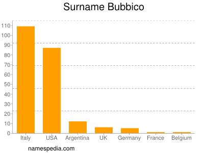 Surname Bubbico
