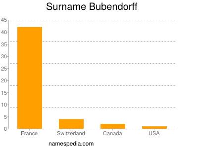 Surname Bubendorff