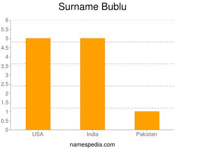 Surname Bublu