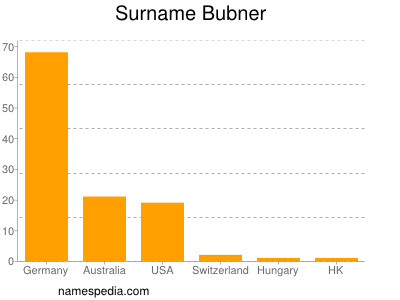 Surname Bubner