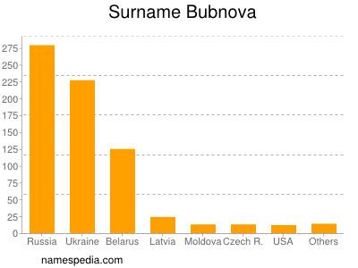 Surname Bubnova