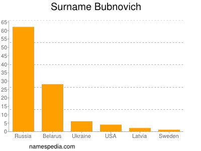 Surname Bubnovich