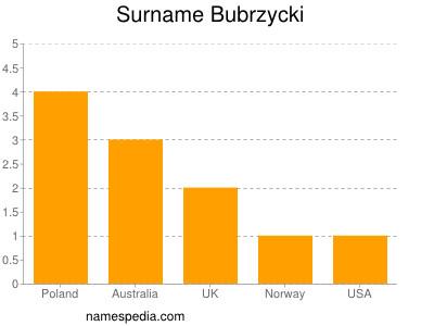 Surname Bubrzycki