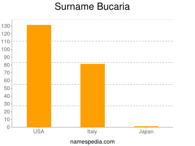 Surname Bucaria