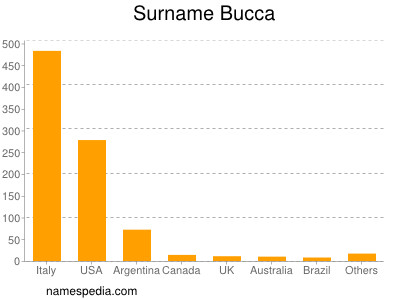 Surname Bucca