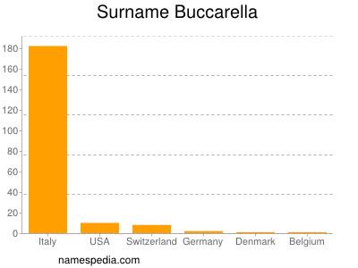 Surname Buccarella