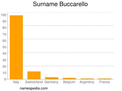 Surname Buccarello