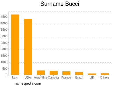 Surname Bucci
