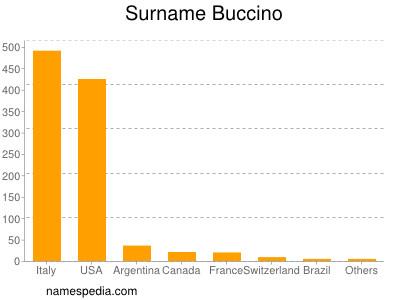 Surname Buccino