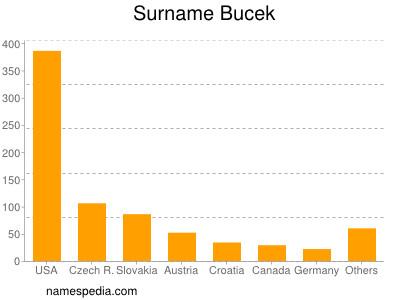 Surname Bucek