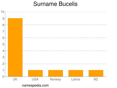 Surname Bucelis