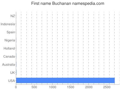 Given name Buchanan