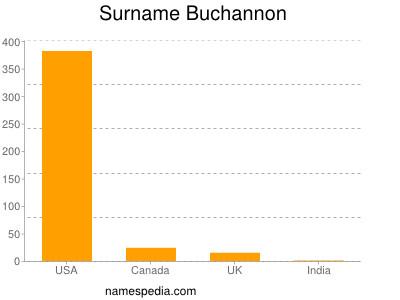 Surname Buchannon