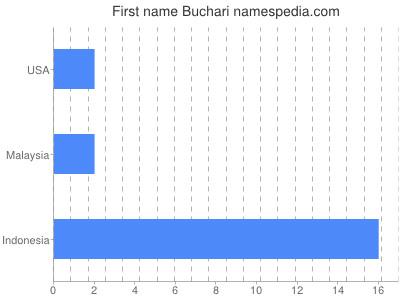 Given name Buchari