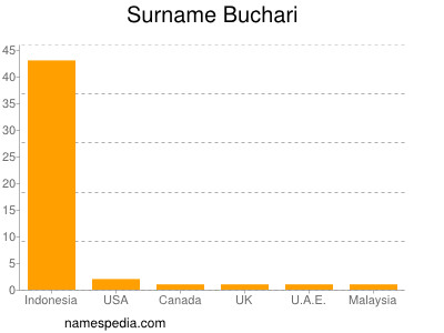 Surname Buchari