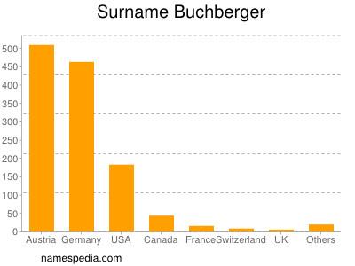 Surname Buchberger