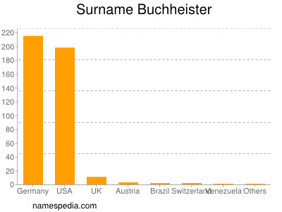 Surname Buchheister