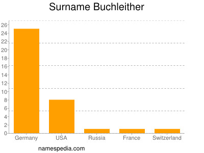 Surname Buchleither