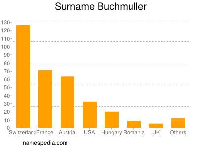 Surname Buchmuller